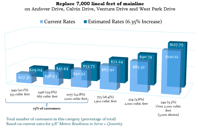 Bar graph showing estimated rates with a 6.35% increase once mainline project is completed